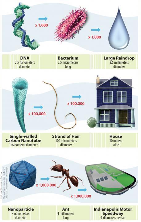 taille échelle nanomètre